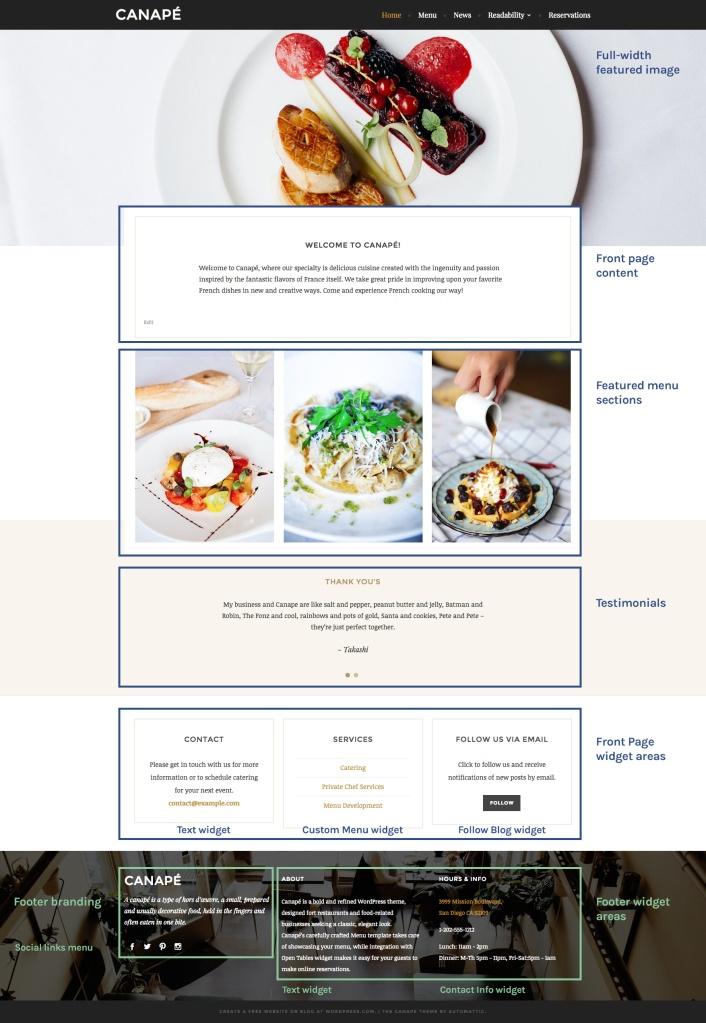Canapé Front Page setup