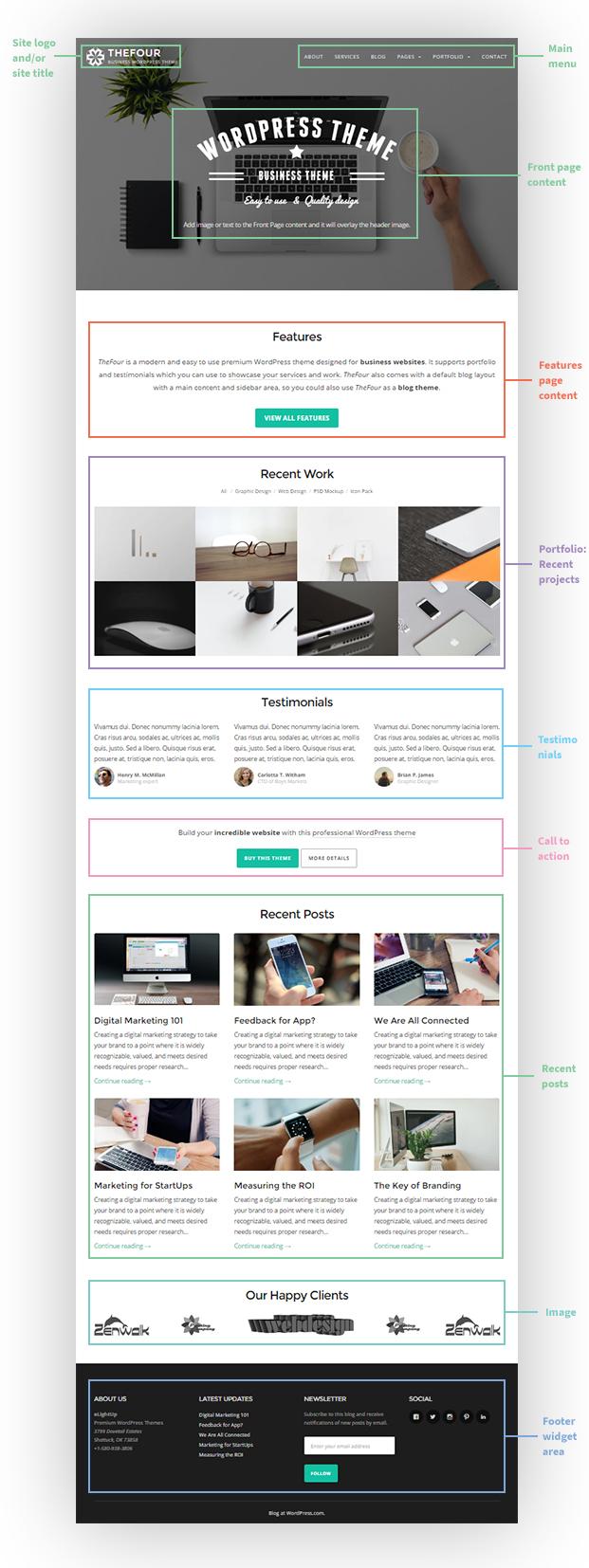 TheFour WordPress Theme Annotation